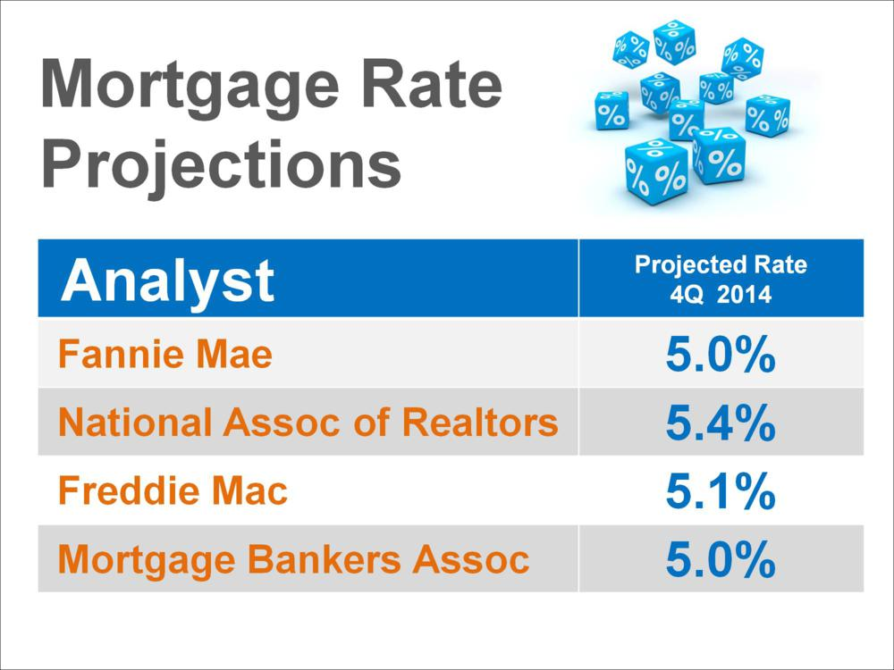 Mortgage Rates Predicted To Rise Time To Make A Move