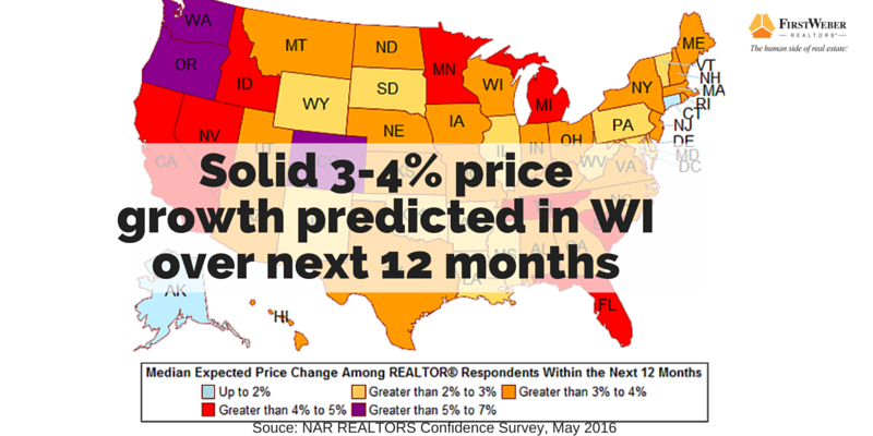 Solid 3-4% price growth prdicted over next 12 months1