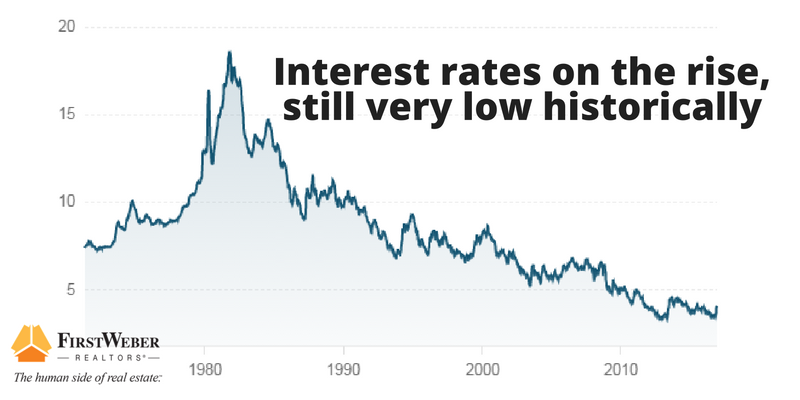 interest-rates-on-the-rise-still-historically-low-1